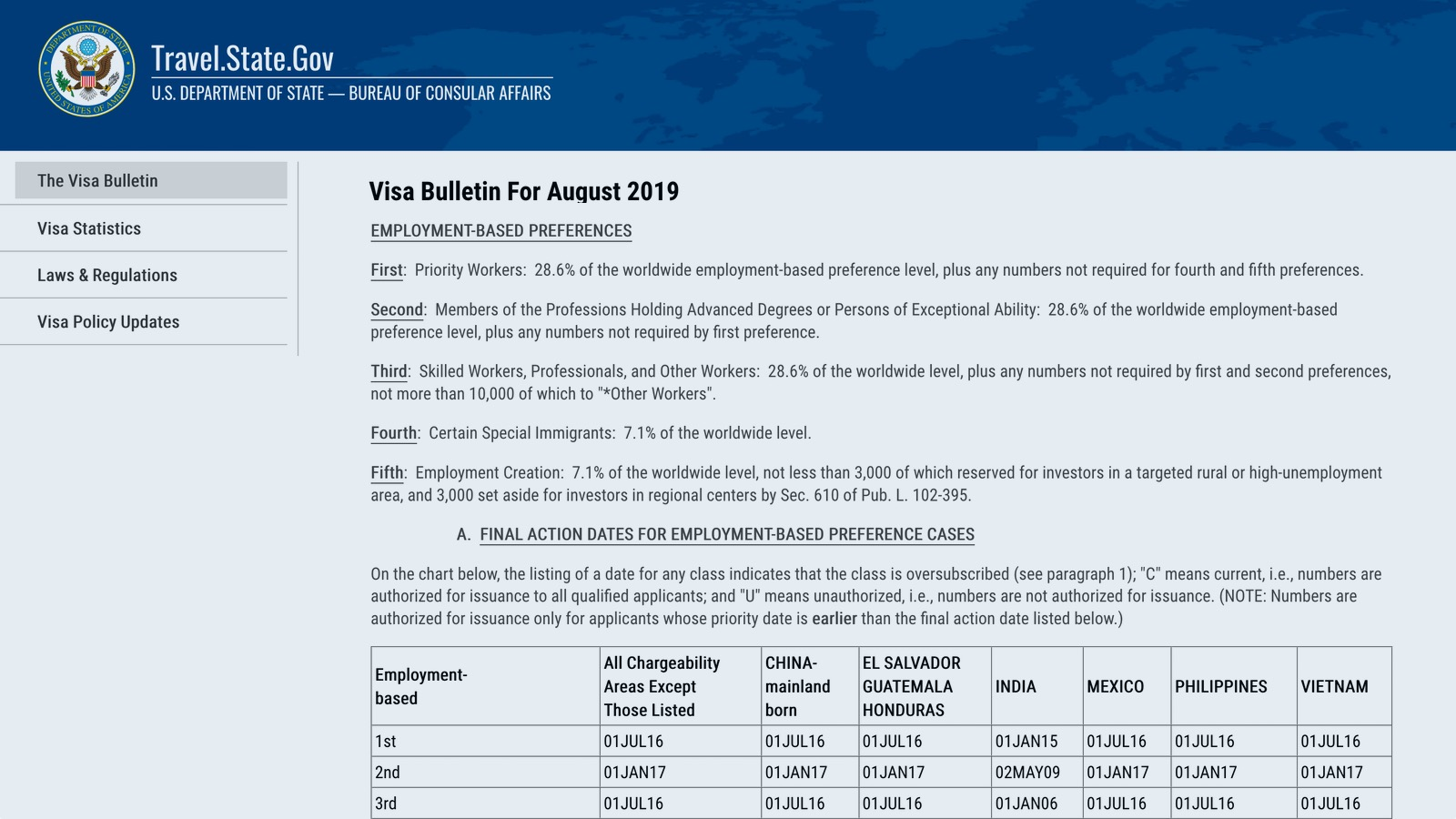 August 13 Visa Bulletin Reveals Significant Retrogressions in